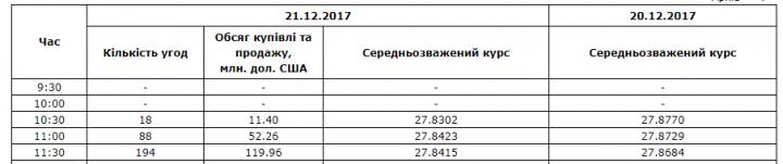 Межбанк: доллар понизили предложение СКВ экспортеров и снижение гривневой ликвидности