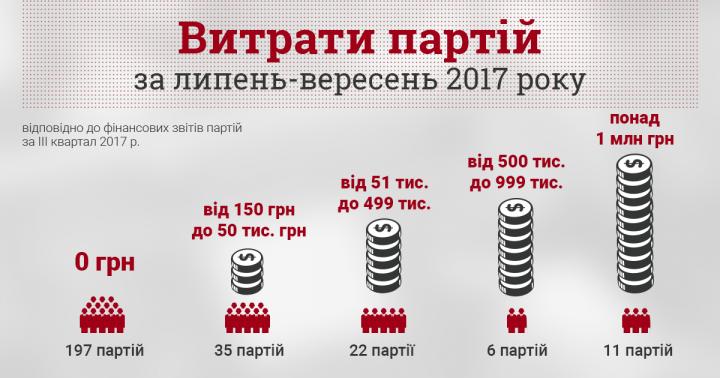 КИУ назвал число украинских партий, указавших нулевые расходы в финотчетности