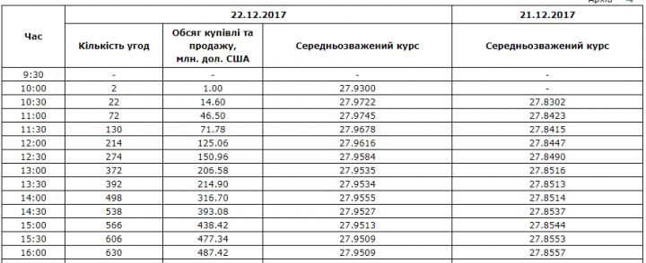 Межбанк: доллар подняли покупки СКВ импортерами и скупость НБУ на аукционе