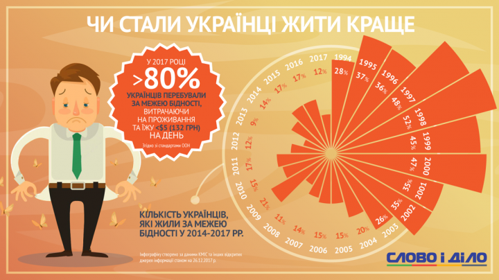 Стали ли украинцы жить лучше (инфографика)