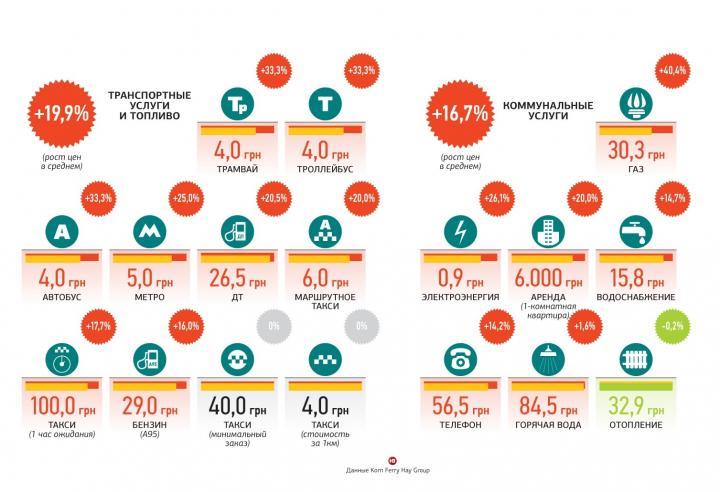 В Украине выросли расходы на транспортные услуги (инфографика)