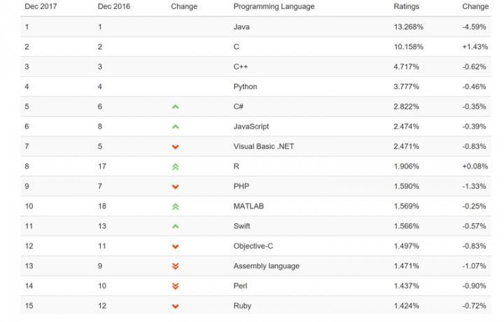 Опубликован рейтинг популярности языков программирования (список)