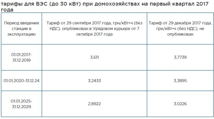 В Украине повысили тарифы на «зеленую» электроэнергию для домохозяйств