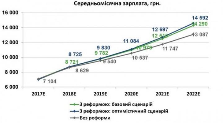 Стало известно, сколько украинцы будут зарабатывать через 5 лет, — мнение
