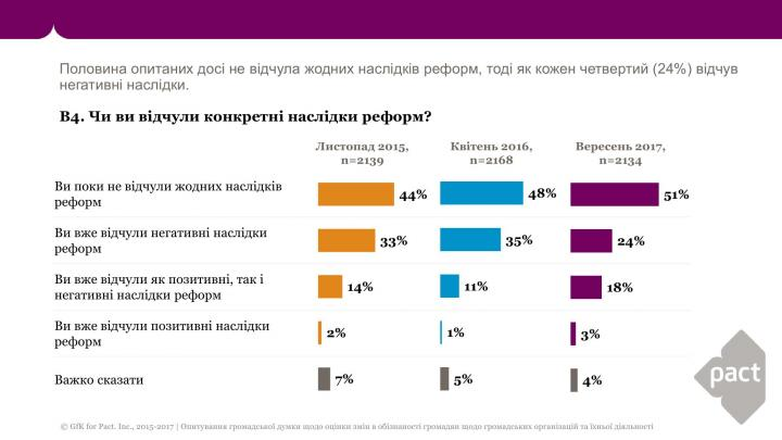 Ощущают ли украинцы последствия реформ (инфографика)