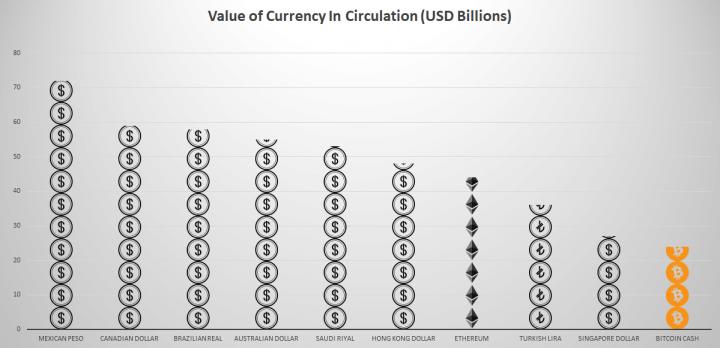 Биткоин обошёл рубль и стал шестой по капитализации валютой мира (инфографика)