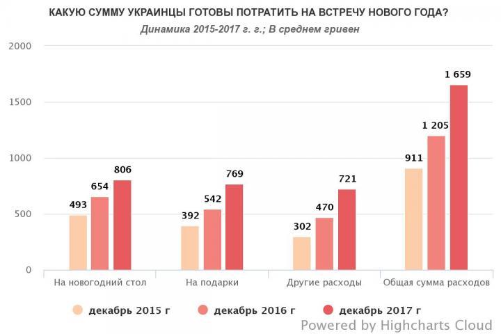 Украинцы в среднем потратят на Новый год по 1650 гривен