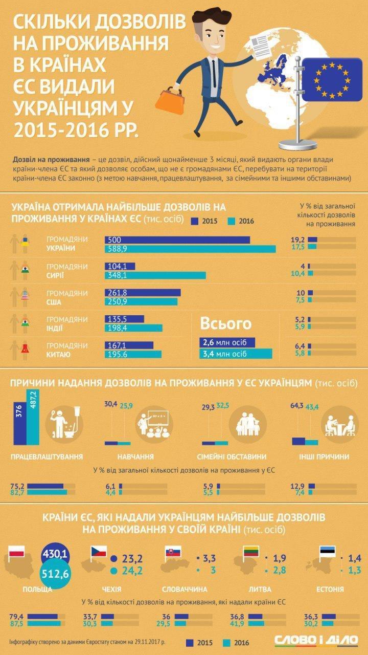 Сколько видов на жительство в странах ЕС выдали украинцам в 2015-2016 годах (инфографика)