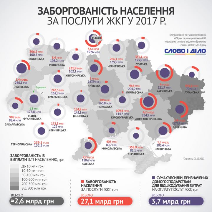 Услуги ЖКХ: где больше всего долгов по Украине (инфографика)