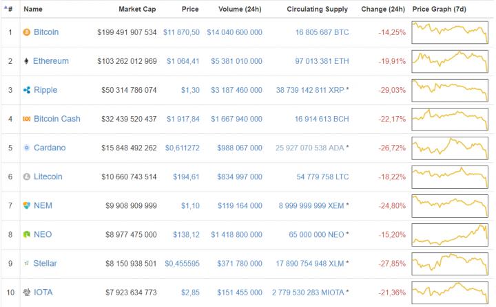 Капитализация криптовалют упала на $160 млрд