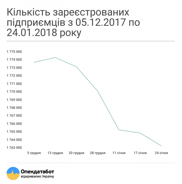 В Украине за два месяца закрылись около 40 тысяч предпринимателей (инфографика)