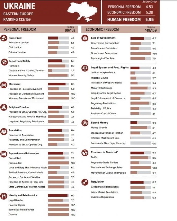 Украина стала в худшей в Европе по уровню свободы человека (инфографика)
