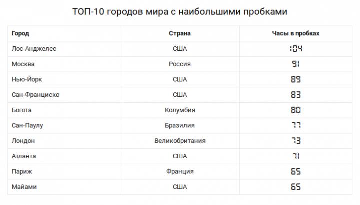 Рейтинг пробок: ТОП-10 самых загруженных городов мира (таблица)