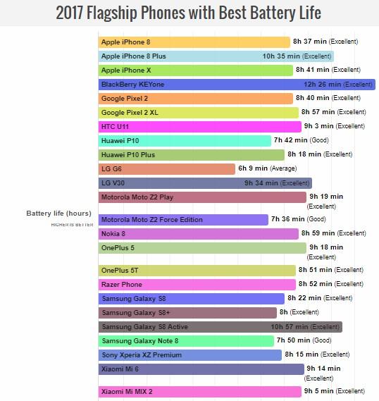 Определён самый долгоиграющий смартфон 2017 года (список)