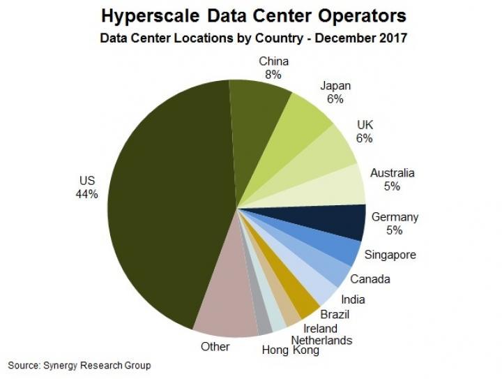Число крупных дата-центров в мире выросло почти до 400