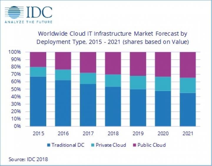 Доля IT-оборудования для облачных дата-центров приближается к 50% (инфографика)