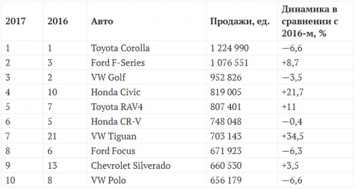 Самые популярные автомобили мира по итогам 2017 года