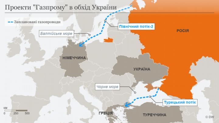 Почему «Газпром» не сможет отказаться от украинского транзита до 2021 года