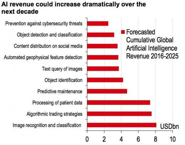 HSBC назвал отрасли, которым ИИ принесет наибольшую прибыль