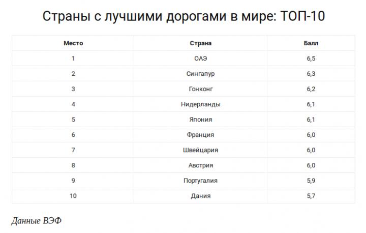 ТОП-10 стран с лучшими дорогами в мире (список)