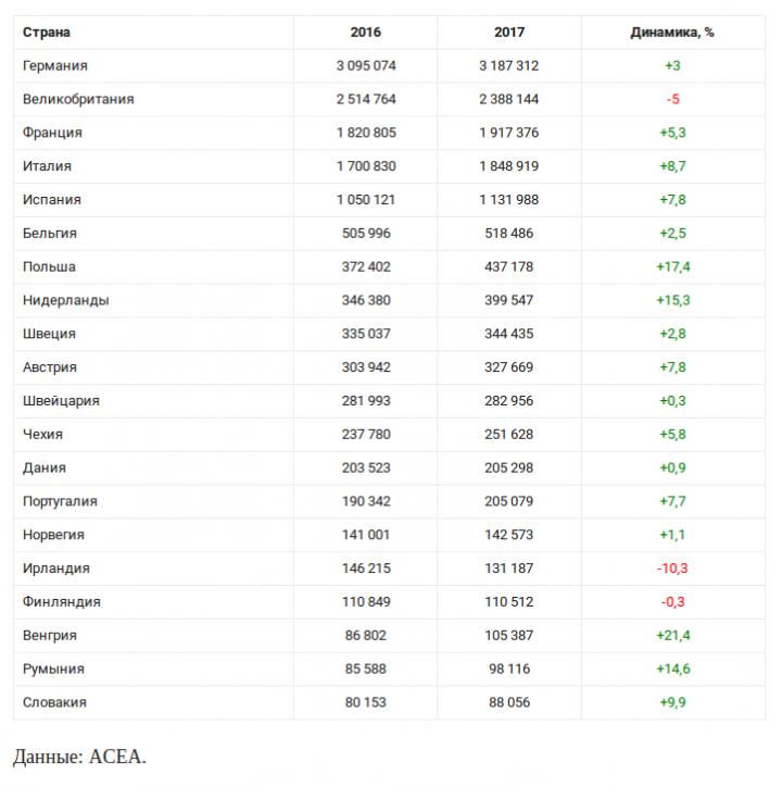 ТОП-20 стран Европы по объемам продаж автомобилей