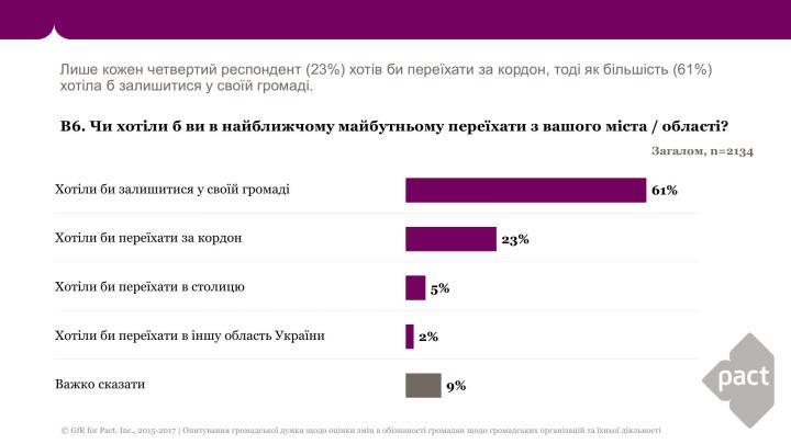 Большинство украинцев не хотят уезжать за границу (опрос)
