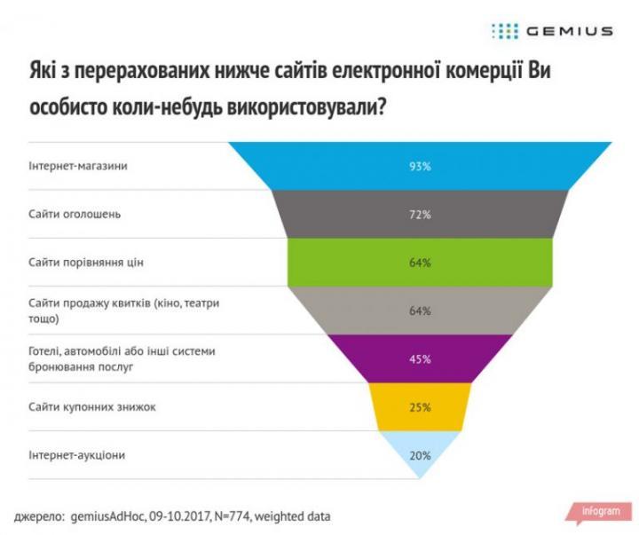 Как украинцы покупают в онлайне, сколько тратят и с какими проблемами сталкиваются (инфографика)