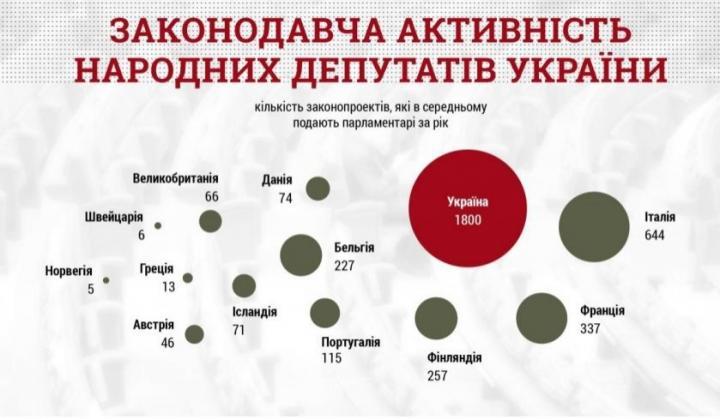 Нардепы Украины инициируют в 300 раз больше законопроектов, чем парламентарии Норвегии и Швейцарии