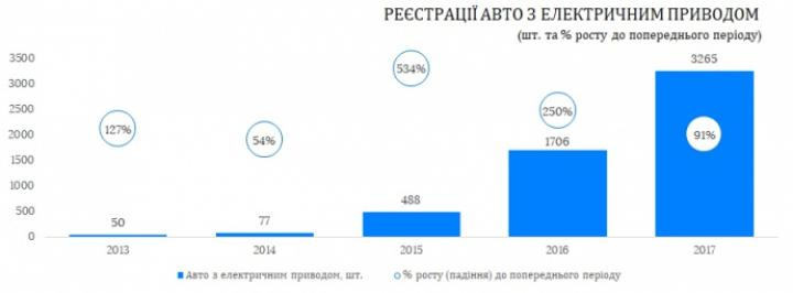 В 2017 году в Украине зарегистрировали в два раза больше электромобилей (инфографика)