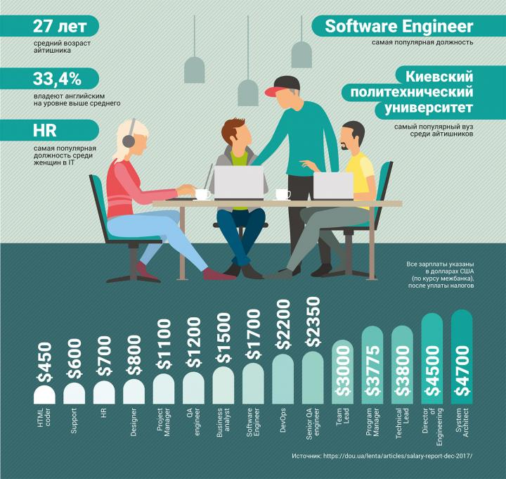 Сколько зарабатывают украинские айтишники (инфографика)