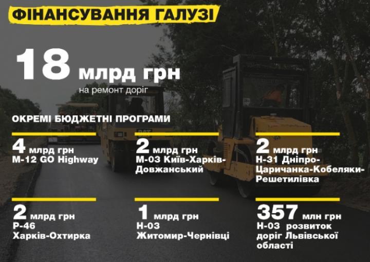 Какие дороги будут ремонтироваться в 2018
