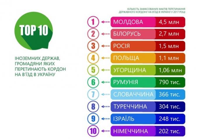 Пограничники рассказали, кто чаще всех посещает Украину (инфографика)