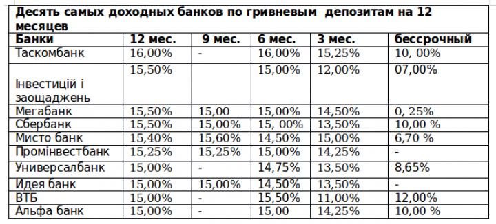 Максимальные ставки по депозитам: лидеры не меняются