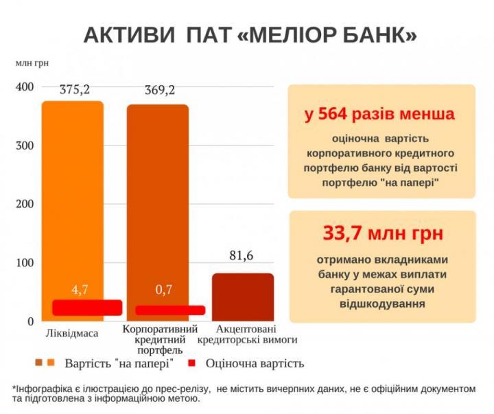 Из Мелиор Банка незаконно вывели 6,5 млрд грн налички