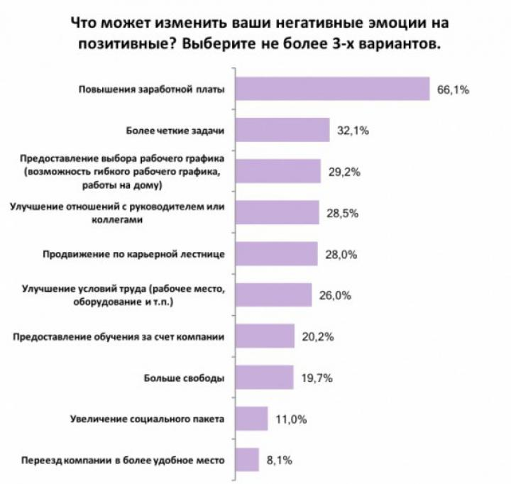Украинцы рассказали, за что любят свою работу (инфографика)