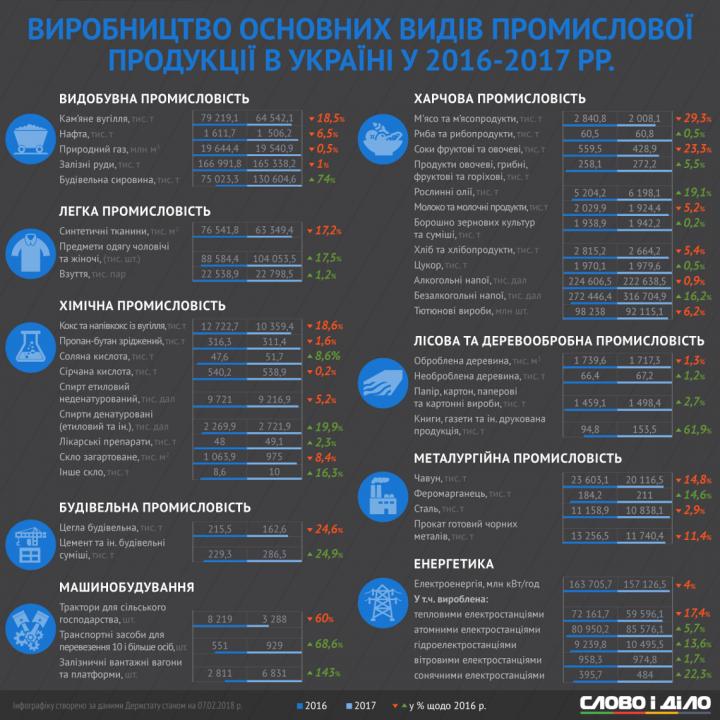Больше книг, меньше мяса: как изменилась динамика промпроизводства в Украине за год (инфографика)