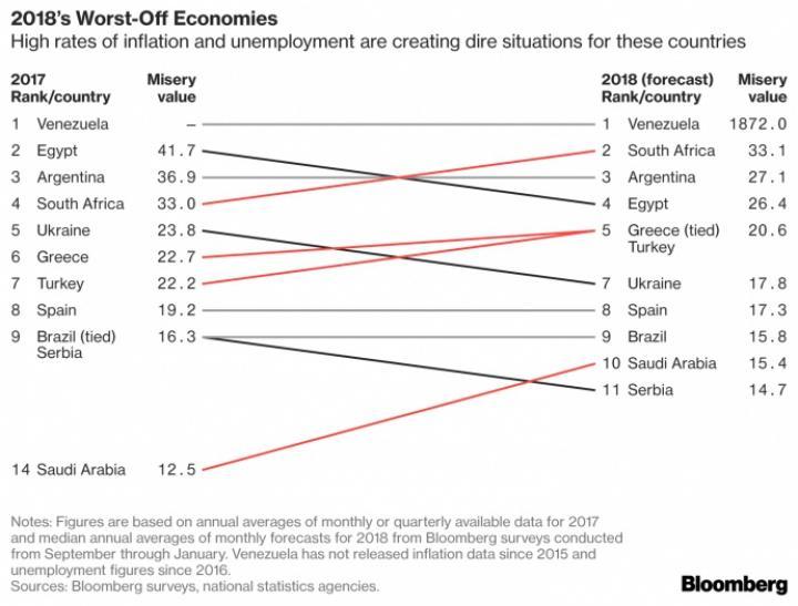 Украина вошла в ТОП-10 наиболее несчастных стран по версии Bloomberg
