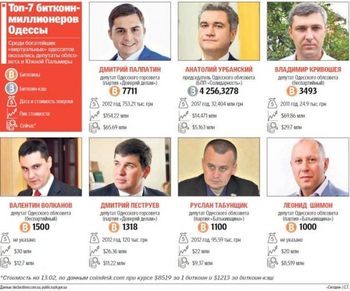ТОП-7 биткоин-миллионеров Одессы (инфографика)