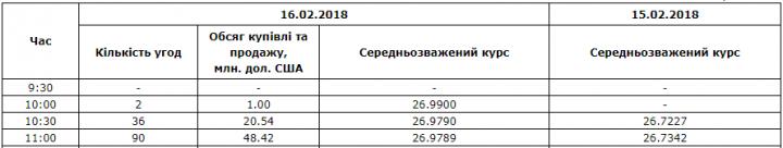 Межбанк: доллар к 26,98 подняли покупки импортеров энергоносителей и финиш фискального периода