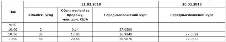 Межбанк: гривна укрепилась из-за выросшего притока экспортной СКВ