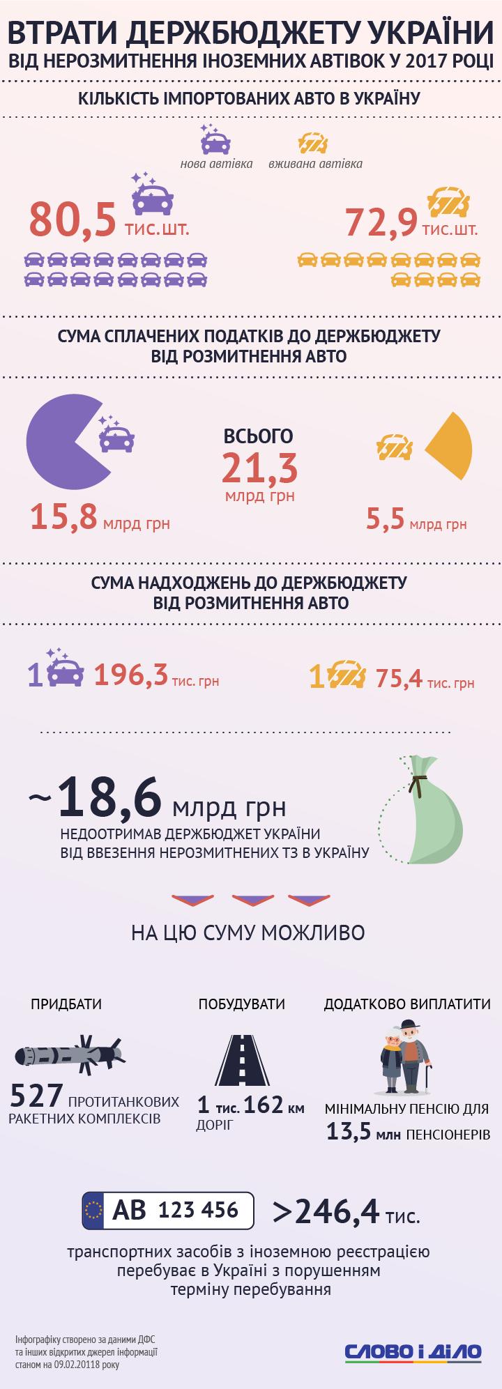 Сколько денег потерял бюджет от нерастаможенных иномарок в 2017 году (инфографика)