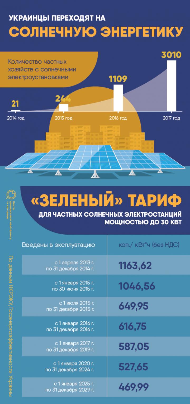 Украинцы инвестировали почти 52 млн евро в строительство солнечных электростанций (инфографика)