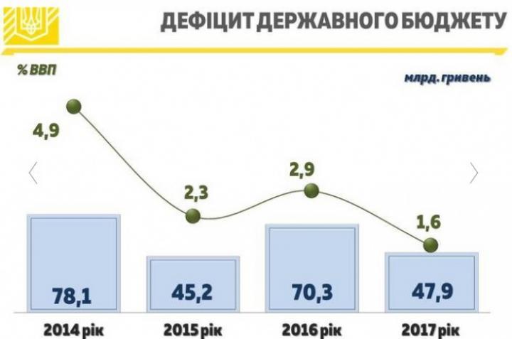 Госбюджет в 2017 году «ушел в минус» на 48 миллиардов (инфографика)