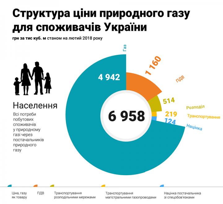 Украинцам показали, из чего состоит тариф на газ для населения (инфографика)