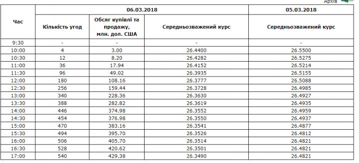 Межбанк: доллар к 26,35 упал на притоке СКВ из-за рубежа