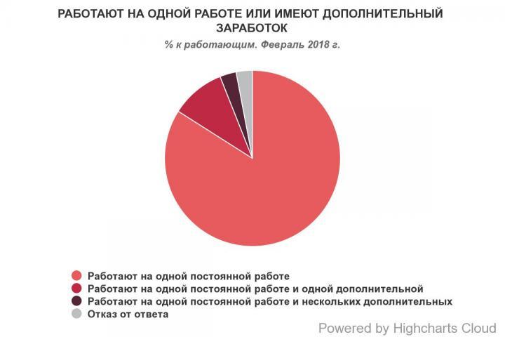 17% украинцев ищет работу (инфографика)