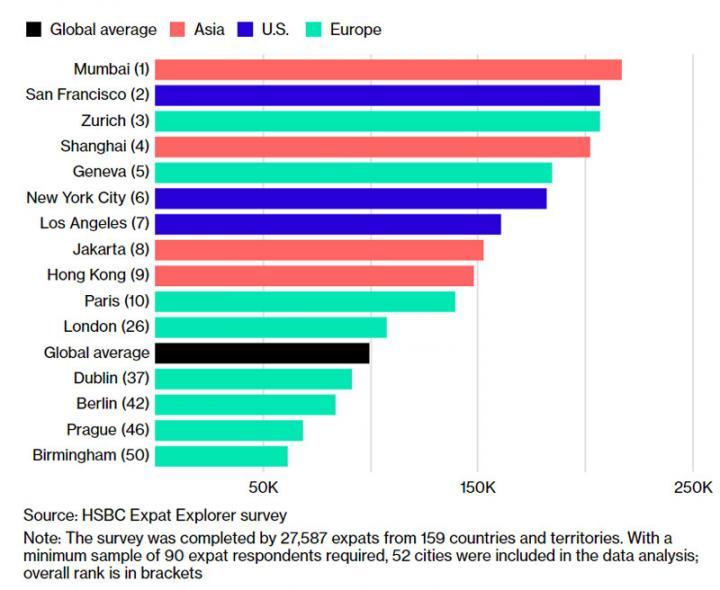 Топ-10 городов мира, где иностранным специалистам платят больше всего