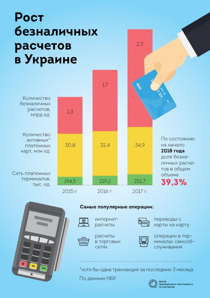 Рост безналичных расчетов в Украине (инфографика)