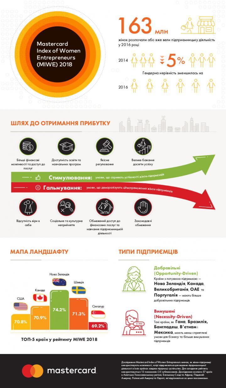 Как работается женщинам-предпринимателям в разных странах (инфографика)