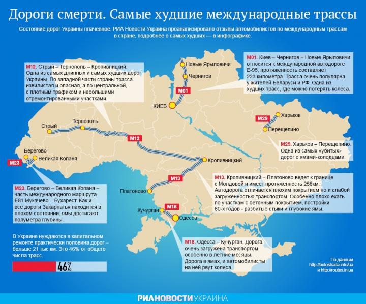 Трассу в Украине внесли в список «дорог смерти» (карта)